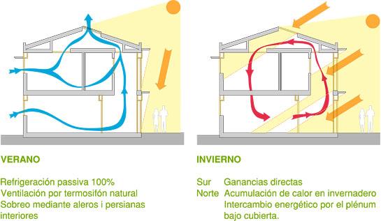 Verano e invierno en una casa bioclimatica