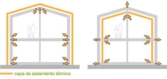 Ventajas de la colocación del aislamiento por el exterior.