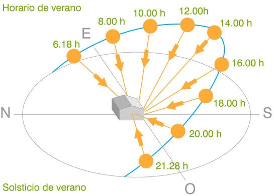 Arquitectura bioclim tica la protecci n solar de las for Del sol horario